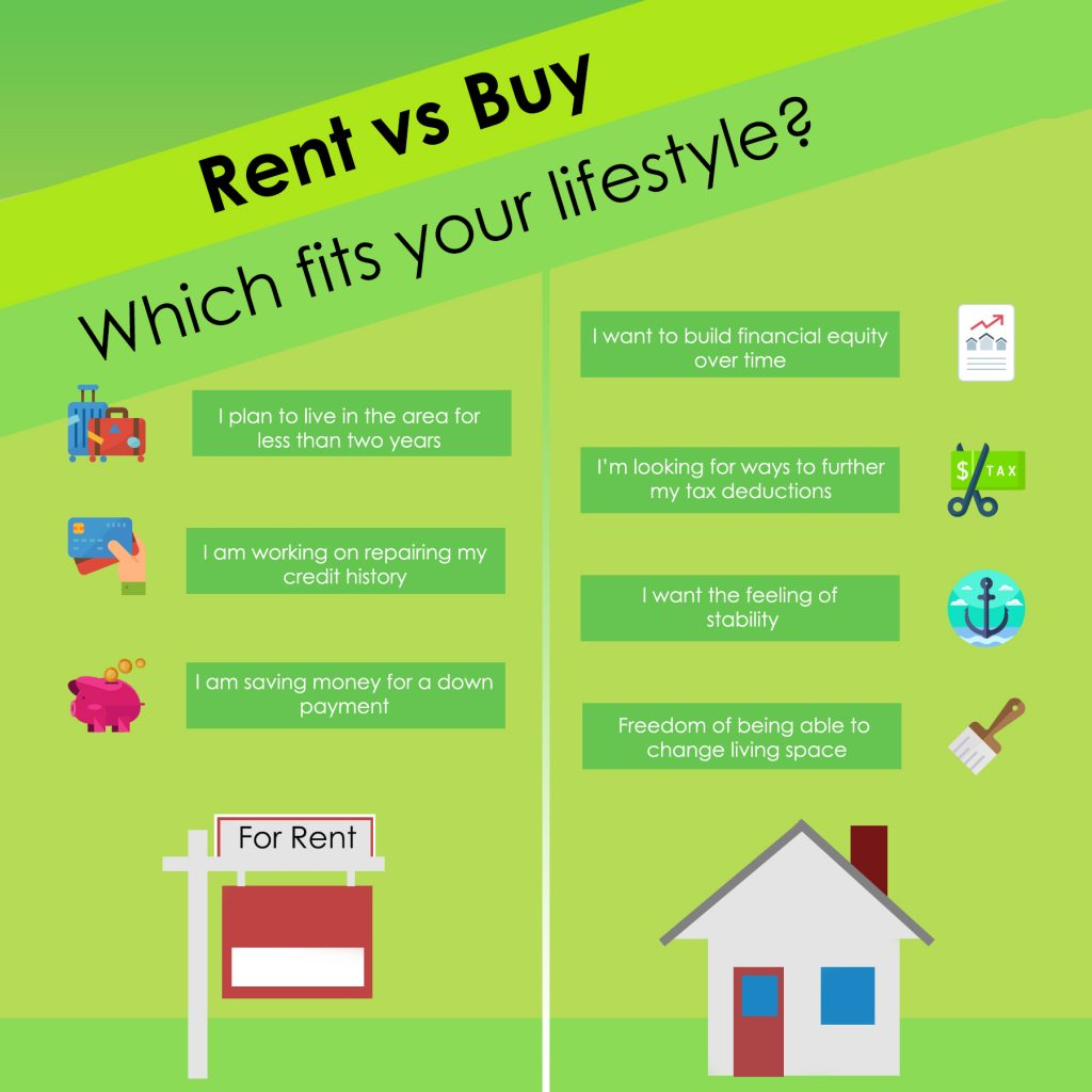 Renting versus Buying in Deland Florida